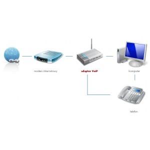 Konfiguracja telefonu VoIP